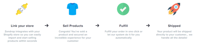 zendrop work ZenDrop Review: Dropshipping - Are They Good?