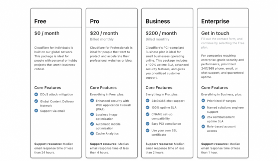 cloudflareplan How To Build A Website