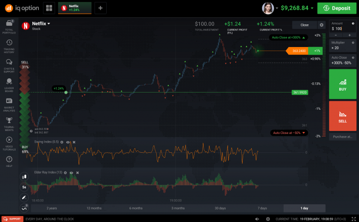 iq options investing trading IQ Option Review: Is It Good For Investing And Trading?