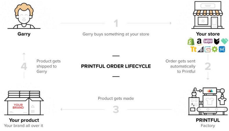 printful dropshipping process Printful Print On Demand Supplier Review: Quality Clothing?
